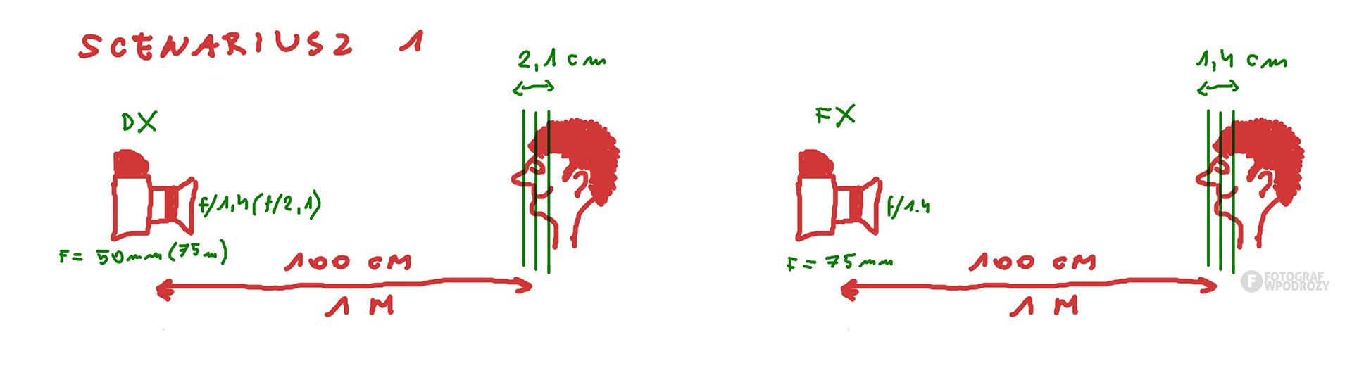 Wielkość matrycy a głębia ostrości DX FX