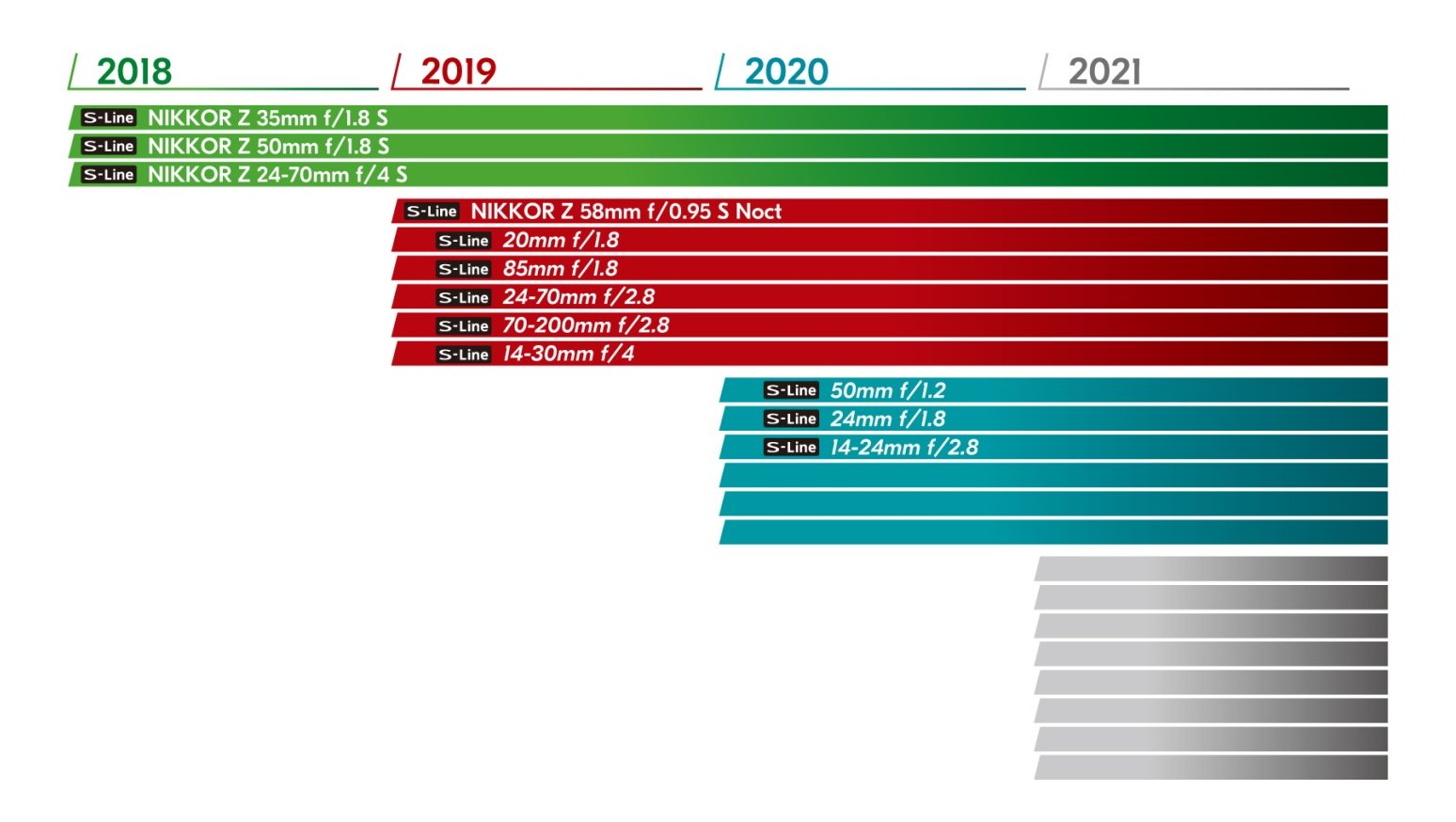 Nikon-S-Z-mount-lenses-chart